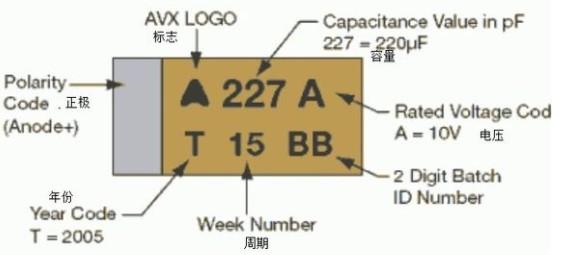 贴片钽电容的特性应用及丝印辨认