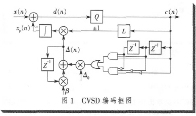 基于FPGA技术和CVSD编解码算法实现语音编解码器的设计和仿真研究