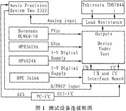 音频放大器额定功率的测试设备连接和测试过程